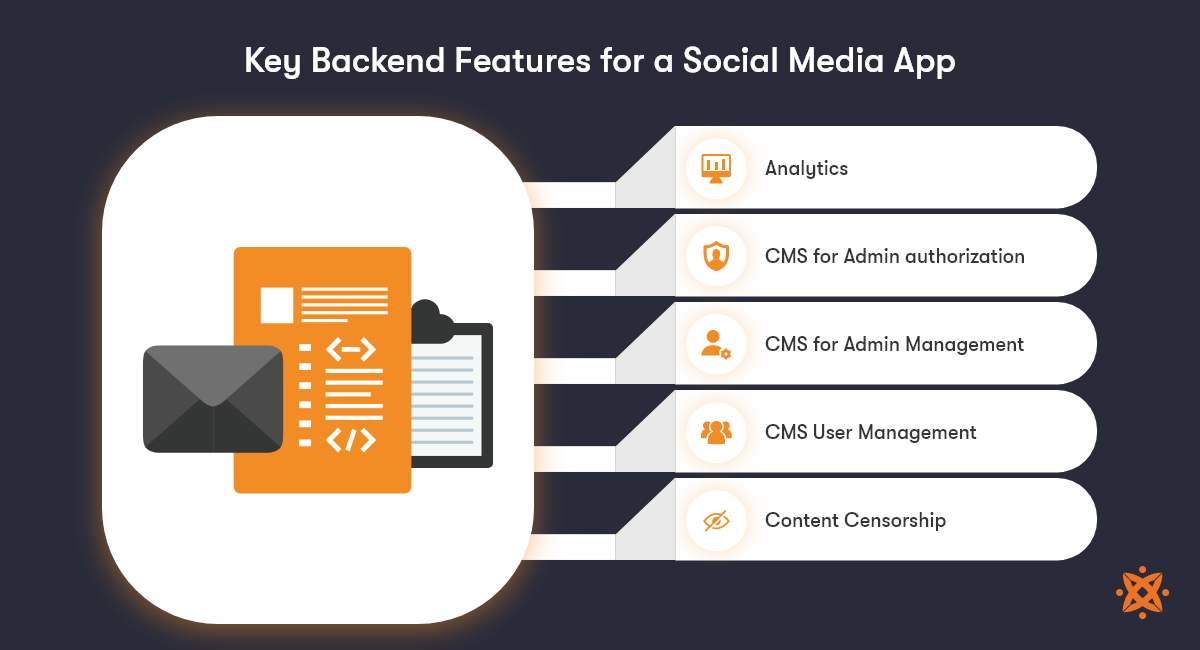 the backed features to build a social media app