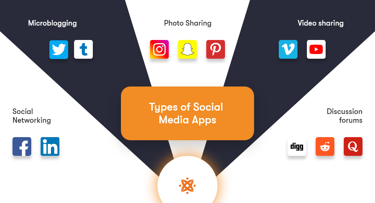 different types of social media apps
