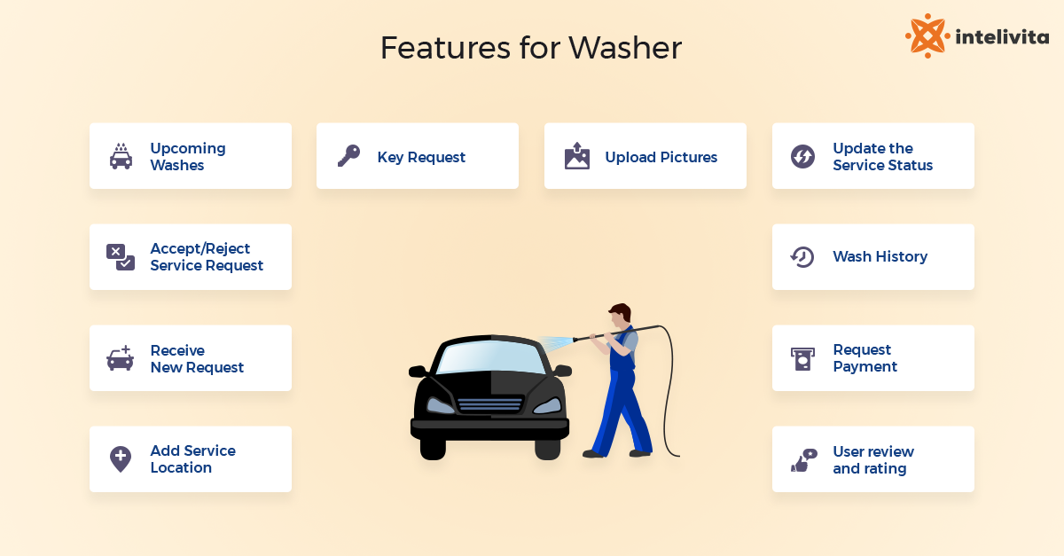 what are The Essential Features for Washer App