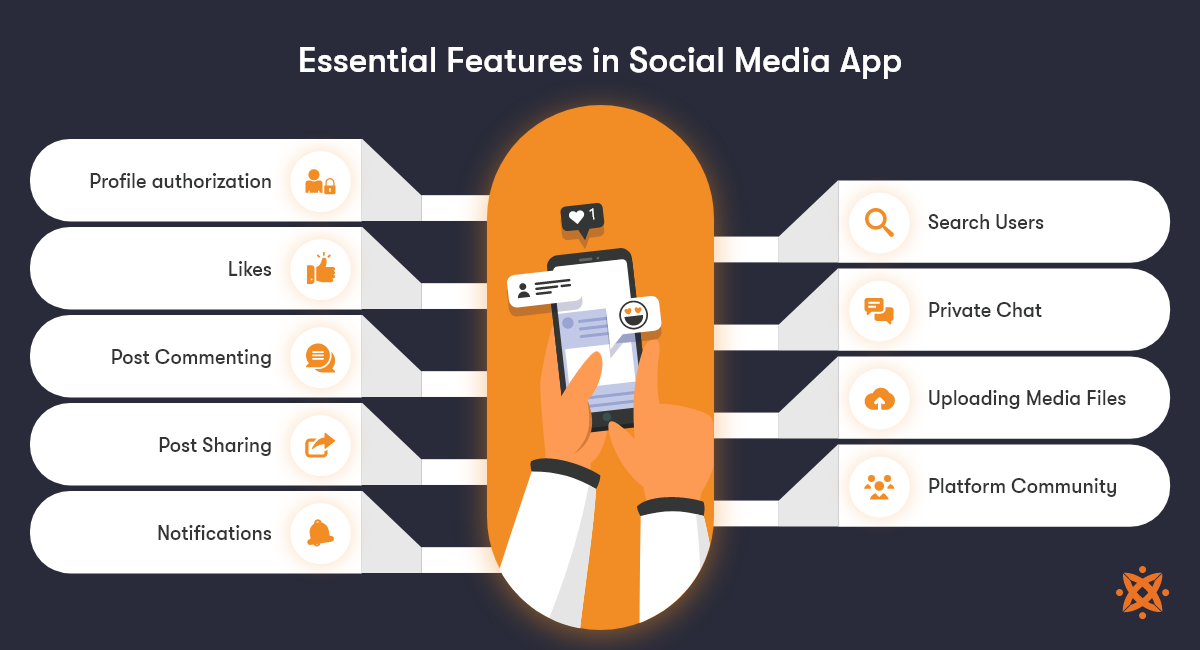 essential features to consider to make social media app