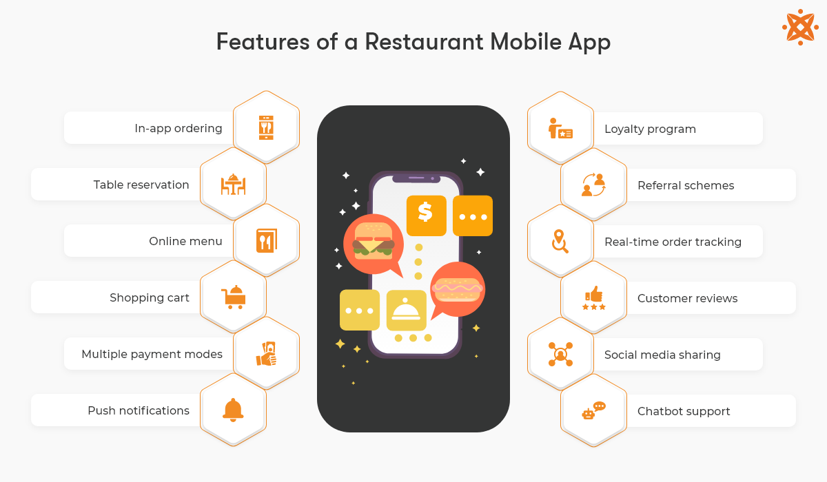 Features of a restaurant mobile app