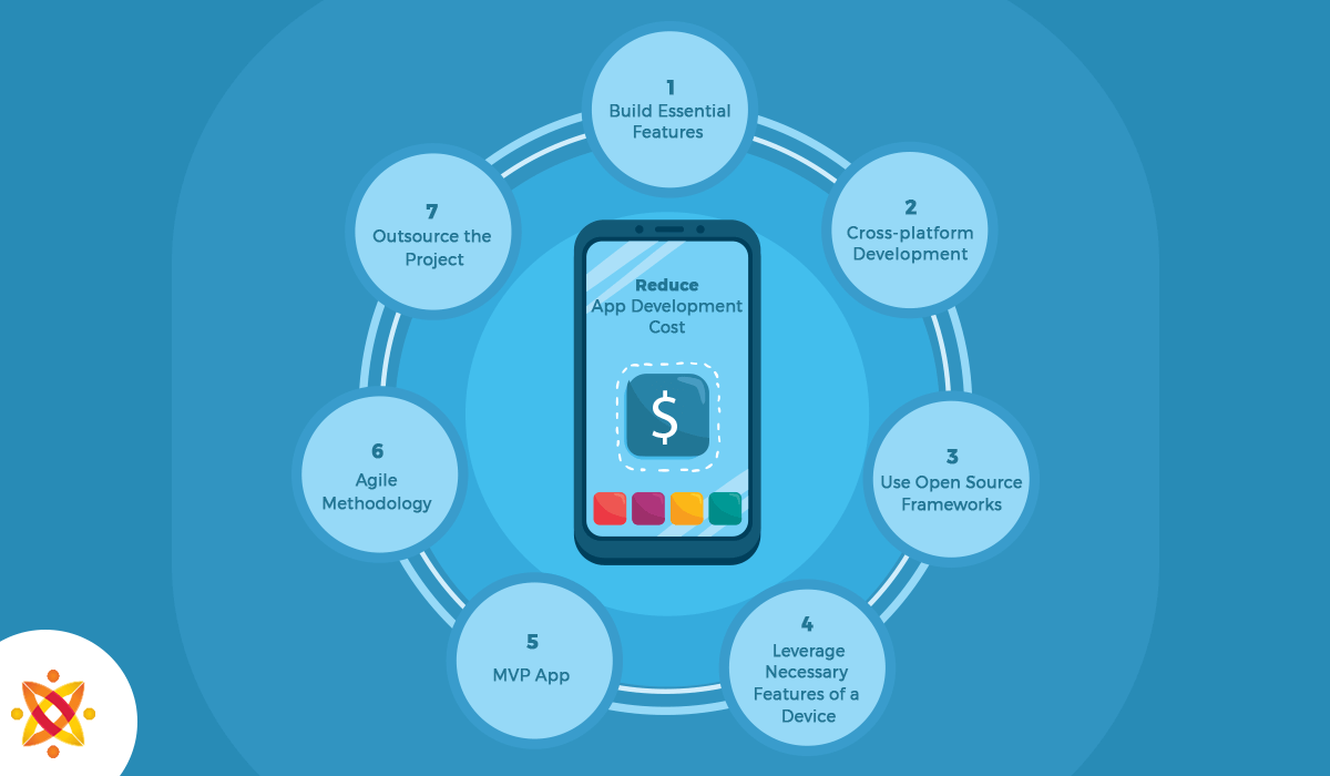 how to reduce mobile app development costs