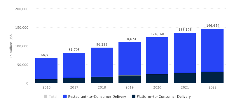on demand food delivery app development market 2018
